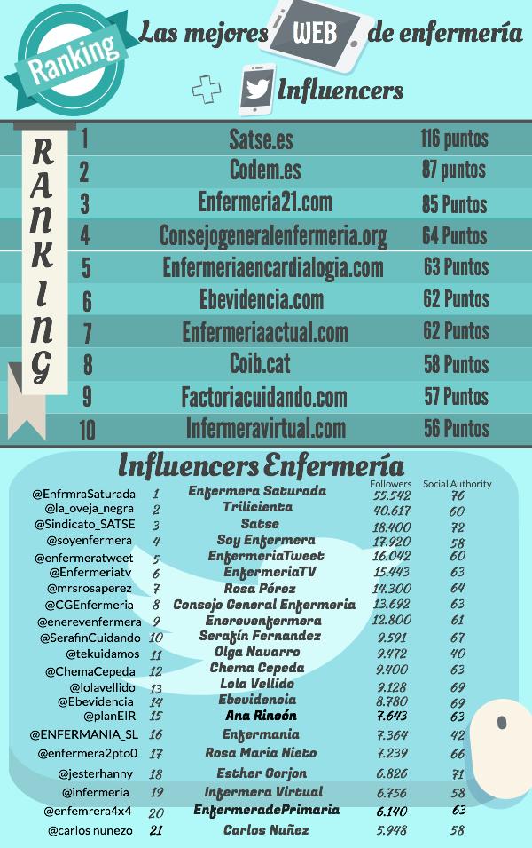 RankingWeb