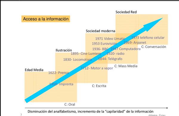 Infografia historia de la comunicacion