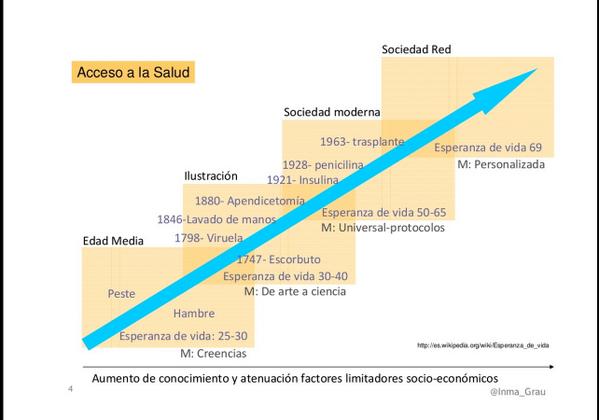 Infografia historia medicina