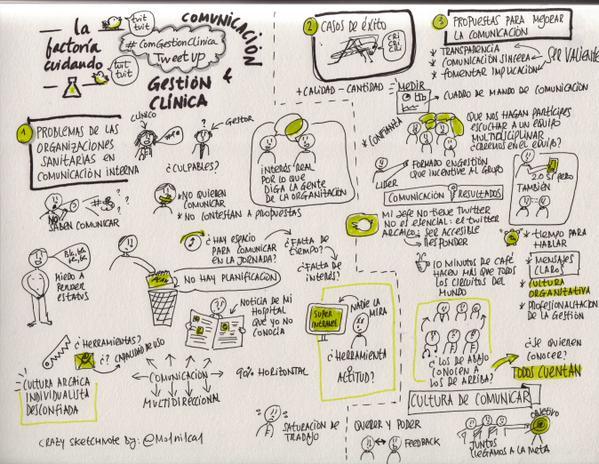 Sketchnote del TweetUp #ComGestionClinica gracias a Mónica López